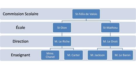 diagramme-de-sharepoint-info