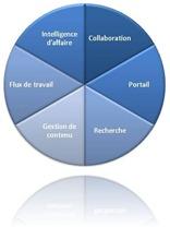 Tarte de fonctionnalités de SharePoint 2007