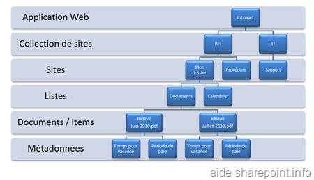 Structure Info Metadonne